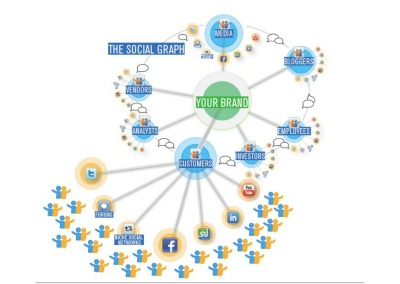 Mapping a brand's social graph