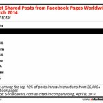 images get more engagement on Facebook