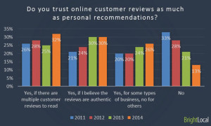 reviews trusted