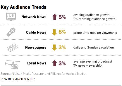 Media key trends 2015