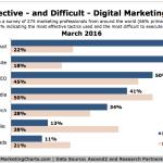 Ascend2-Effective-Difficult-Digital-Marketing-Tactics-Mar2016