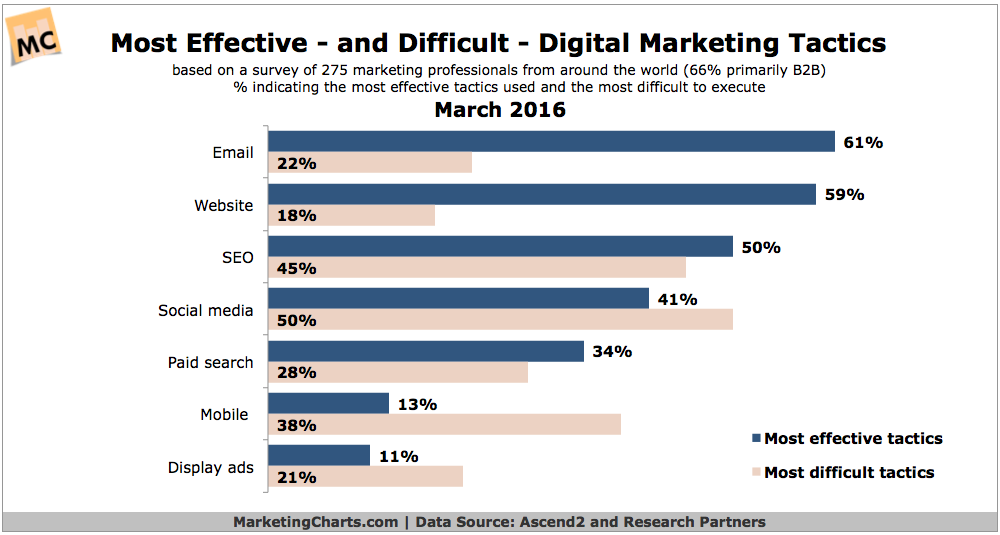 Ascend2-Effective-Difficult-Digital-Marketing-Tactics-Mar2016