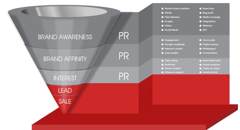 PR sales funnel