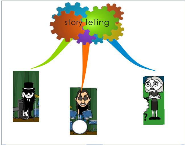 story-mindmap