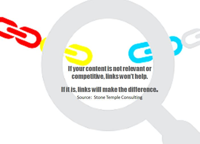 Links and content are top 2 ranking factors in Google