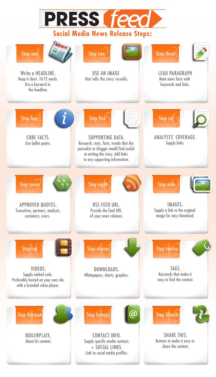 Prsa 2013 multimedia press releases for Digital press release template