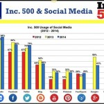 Inc 500 SOCIAL MEDIA USE 2015