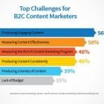 BtoC CMI challenges 2016
